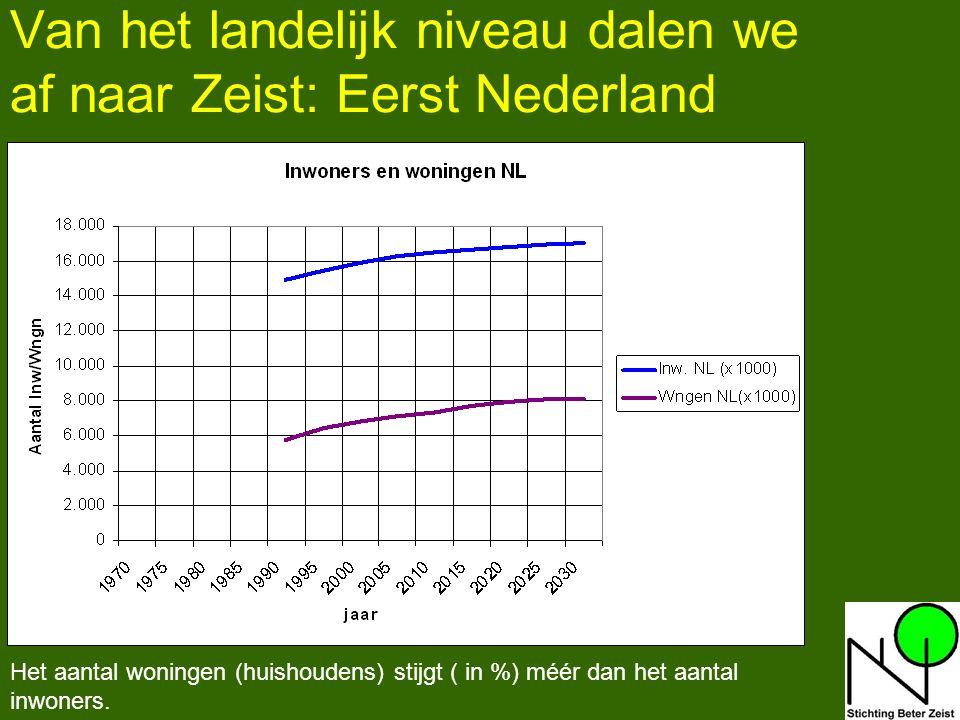 6 Van het landelijk niveau dalen we af naar Zeist: Eerst Nederland Het aantal woningen (huishoudens) stijgt ( in %) méér dan het aantal inwoners.