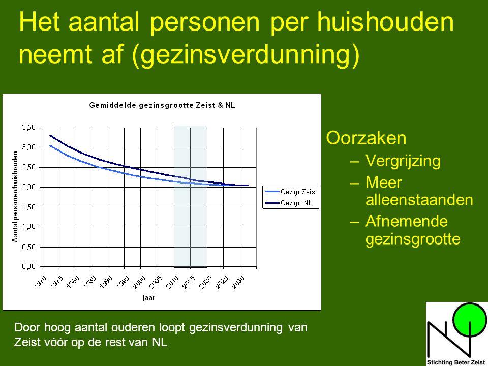 7 Het aantal personen per huishouden neemt af (gezinsverdunning) Oorzaken –Vergrijzing –Meer alleenstaanden –Afnemende gezinsgrootte Door hoog aantal ouderen loopt gezinsverdunning van Zeist vóór op de rest van NL