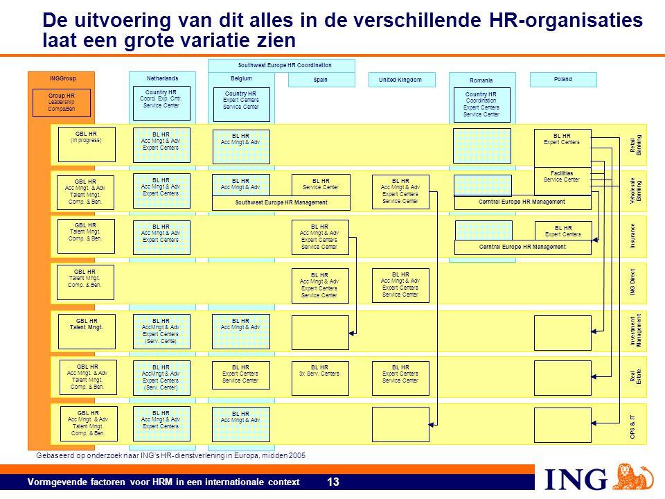 13 Vormgevende factoren voor HRM in een internationale context De uitvoering van dit alles in de verschillende HR-organisaties laat een grote variatie zien Country HR Coord.