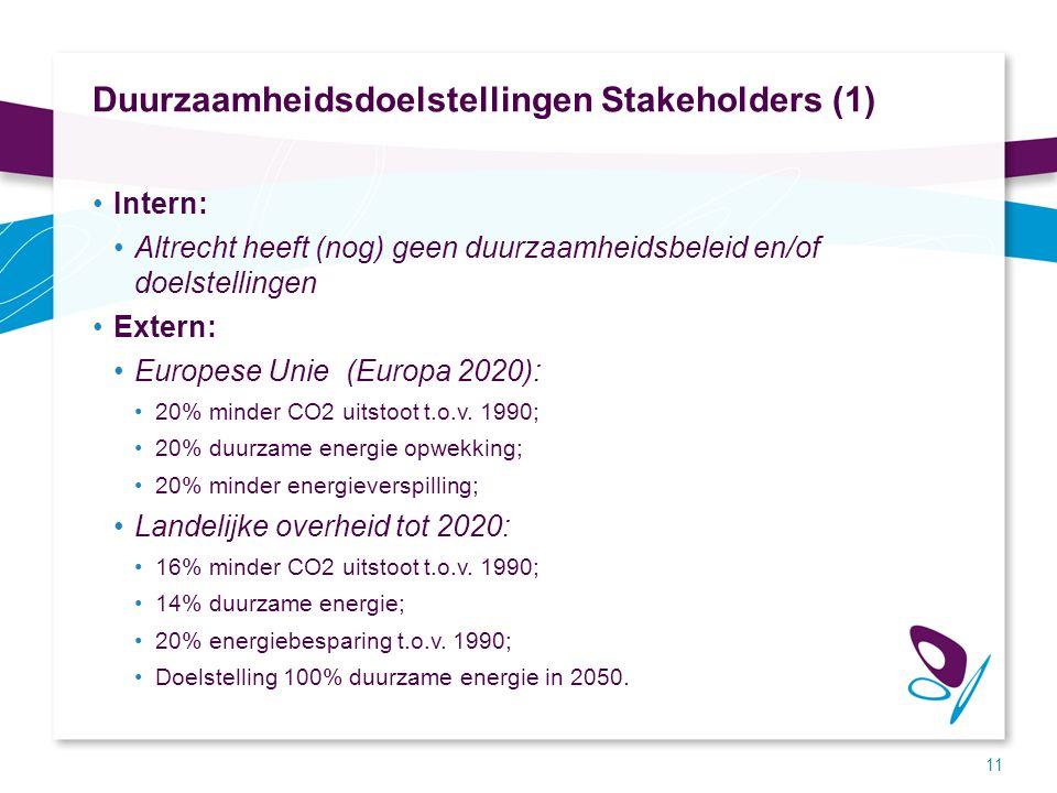Duurzaamheidsdoelstellingen Stakeholders (1) Intern: Altrecht heeft (nog) geen duurzaamheidsbeleid en/of doelstellingen Extern: Europese Unie (Europa