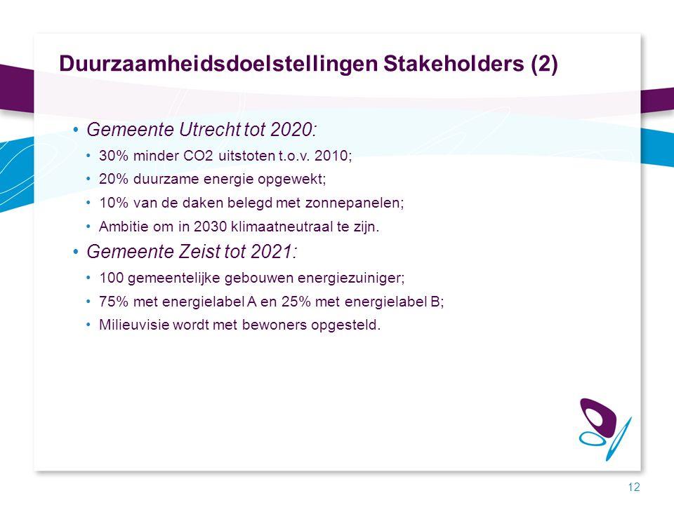 Duurzaamheidsdoelstellingen Stakeholders (2) Gemeente Utrecht tot 2020: 30% minder CO2 uitstoten t.o.v. 2010; 20% duurzame energie opgewekt; 10% van d