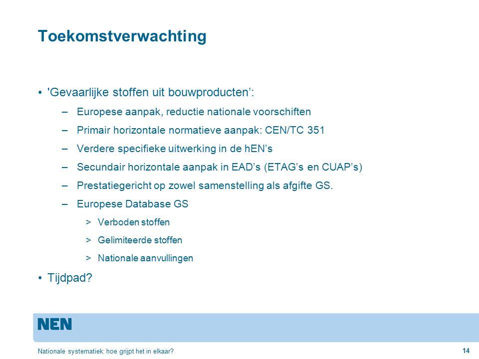 Toekomstverwachting Gevaarlijke stoffen uit bouwproducten': –Europese aanpak, reductie nationale voorschiften –Primair horizontale normatieve aanpak: CEN/TC 351 –Verdere specifieke uitwerking in de hEN's –Secundair horizontale aanpak in EAD's (ETAG's en CUAP's) –Prestatiegericht op zowel samenstelling als afgifte GS.
