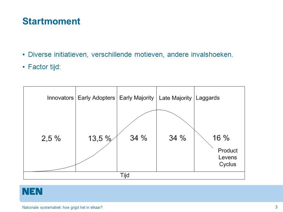 Innovators = initiatiefnemers.Wie en waarom: –Hype van milieu-freaks.