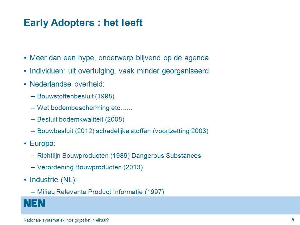Early Adopters : het leeft Meer dan een hype, onderwerp blijvend op de agenda Individuen: uit overtuiging, vaak minder georganiseerd Nederlandse overheid: –Bouwstoffenbesluit (1998) –Wet bodembescherming etc.…..