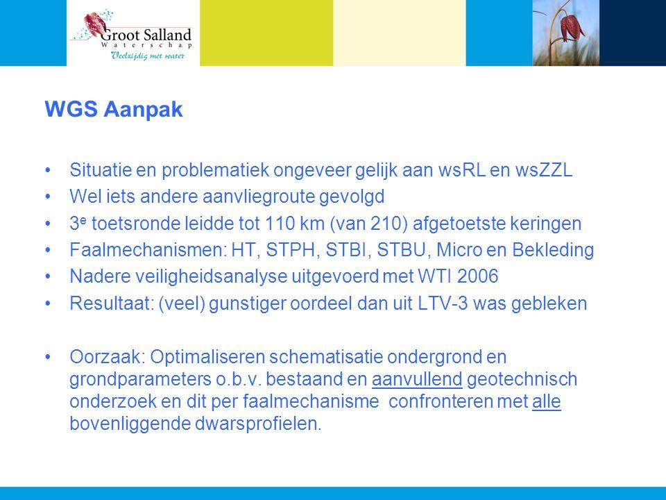 WGS Aanpak Situatie en problematiek ongeveer gelijk aan wsRL en wsZZL Wel iets andere aanvliegroute gevolgd 3 e toetsronde leidde tot 110 km (van 210) afgetoetste keringen Faalmechanismen: HT, STPH, STBI, STBU, Micro en Bekleding Nadere veiligheidsanalyse uitgevoerd met WTI 2006 Resultaat: (veel) gunstiger oordeel dan uit LTV-3 was gebleken Oorzaak: Optimaliseren schematisatie ondergrond en grondparameters o.b.v.