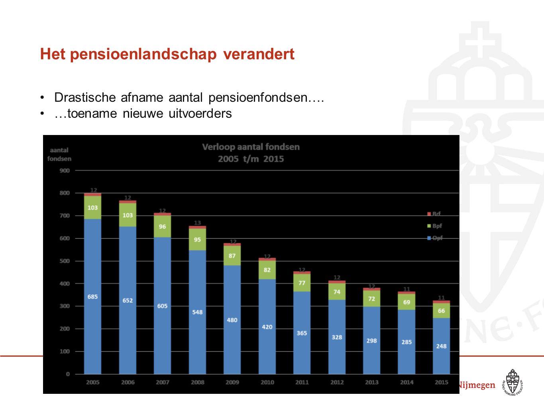 Het pensioenlandschap verandert Drastische afname aantal pensioenfondsen…. …toename nieuwe uitvoerders