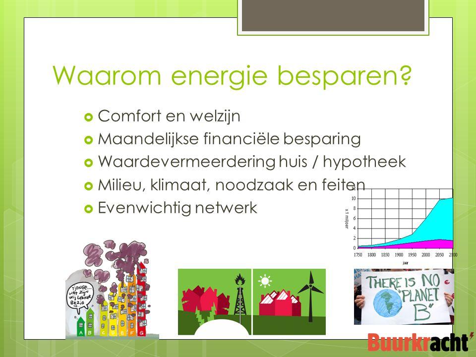  Comfort en welzijn  Maandelijkse financiële besparing  Waardevermeerdering huis / hypotheek  Milieu, klimaat, noodzaak en feiten  Evenwichtig netwerk Waarom energie besparen?
