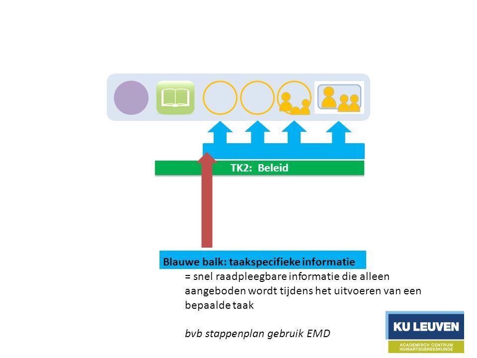 TK2: Beleid Blauwe balk: taakspecifieke informatie = snel raadpleegbare informatie die alleen aangeboden wordt tijdens het uitvoeren van een bepaalde taak bvb stappenplan gebruik EMD