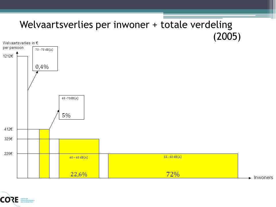 Welvaartsverlies per inwoner + totale verdeling (2005) 55 - 60 dB(A) 72% 60 – 65 dB(A) 22,6% Inwoners 70 - 75 dB(A) 0,4% 65 -70dB(A) 5% Welvaartsverli