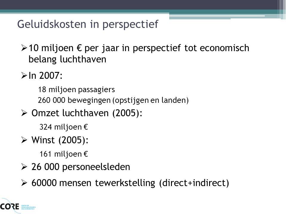 Geluidskosten in perspectief  10 miljoen € per jaar in perspectief tot economisch belang luchthaven  In 2007: 18 miljoen passagiers 260 000 bewegingen (opstijgen en landen)  Omzet luchthaven (2005): 324 miljoen €  Winst (2005): 161 miljoen €  26 000 personeelsleden  60000 mensen tewerkstelling (direct+indirect)