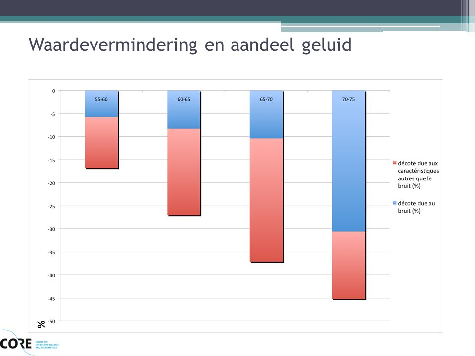 Marginale kost geluidshinder Noise Sensitivity Depreciation Index (NSDI) Literatuur NSDI tussen 0,22% en 2,30% Kost per extra decibel: - 0,95 % of 1 800 € per huis