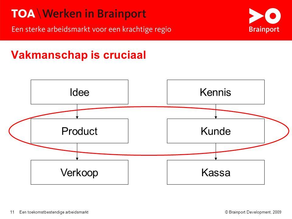 © Brainport Development, 2009Een toekomstbestendige arbeidsmarkt11 Vakmanschap is cruciaal Idee Product VerkoopKassa Kunde Kennis