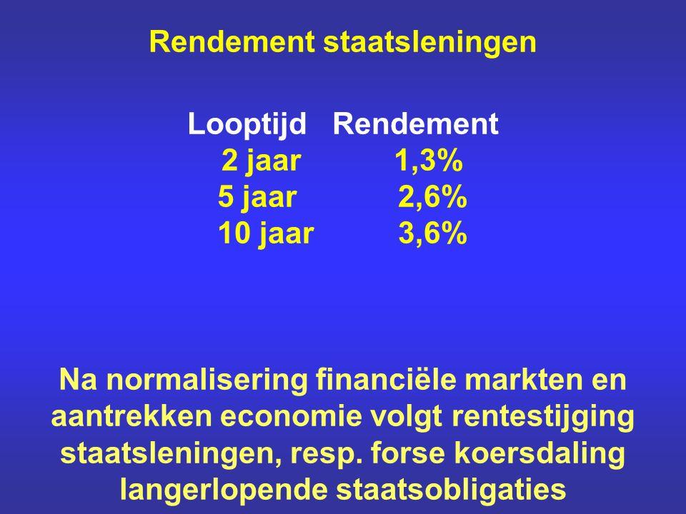 Rendement staatsleningen Looptijd Rendement 2 jaar 1,3% 5 jaar 2,6% 10 jaar 3,6% Na normalisering financiële markten en aantrekken economie volgt rentestijging staatsleningen, resp.