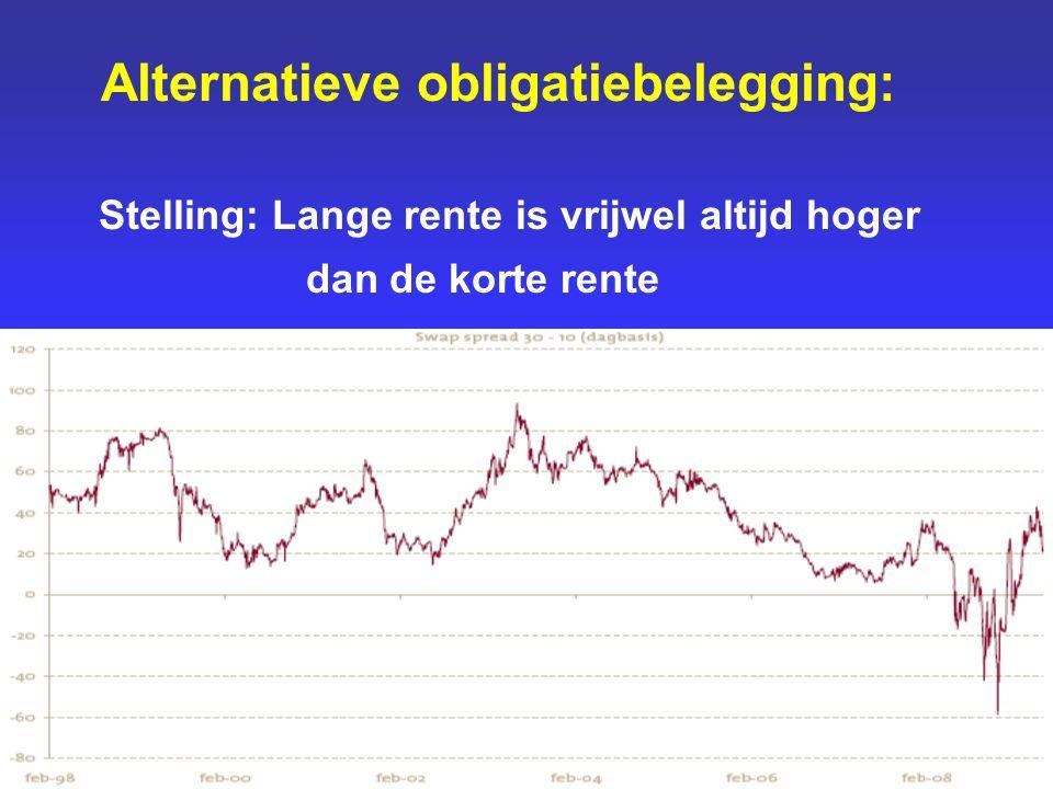 Alternatieve obligatiebelegging: Stelling: Lange rente is vrijwel altijd hoger dan de korte rente