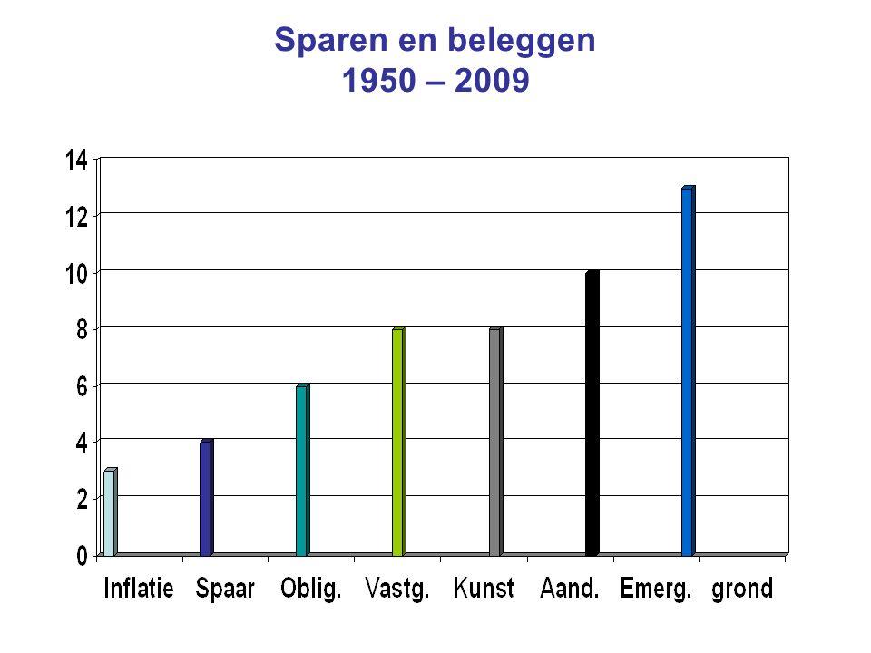 Sparen en beleggen 1950 – 2009