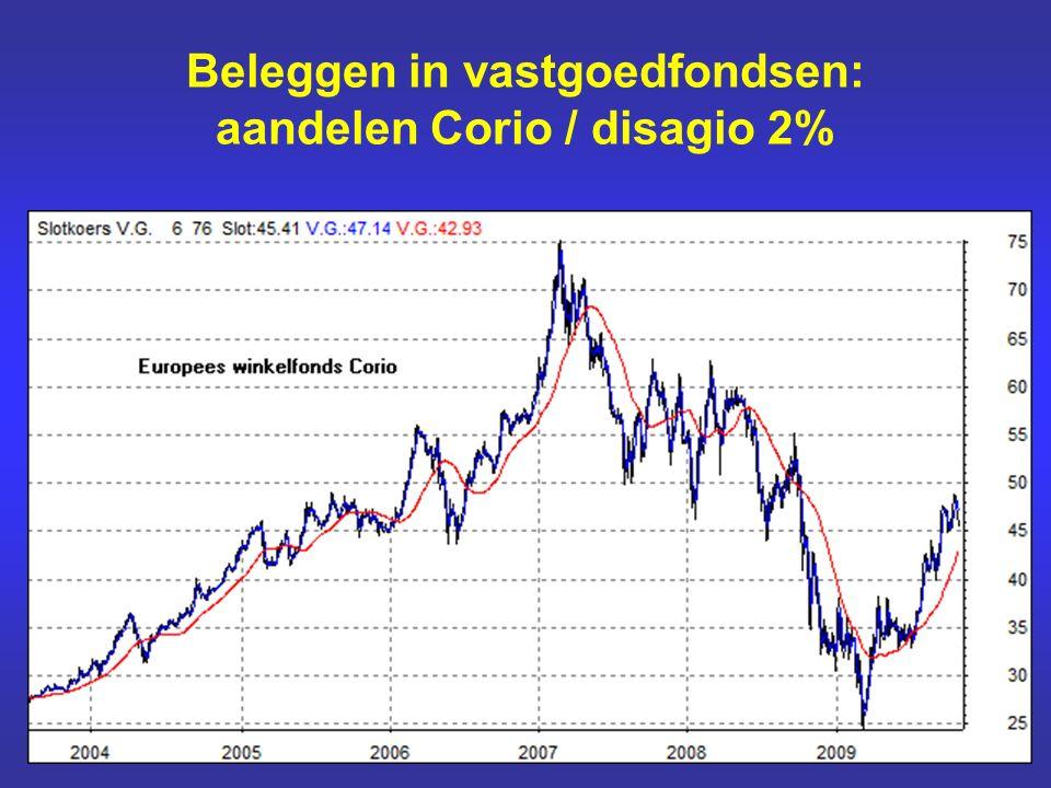 Beleggen in vastgoedfondsen: aandelen Corio / disagio 2%