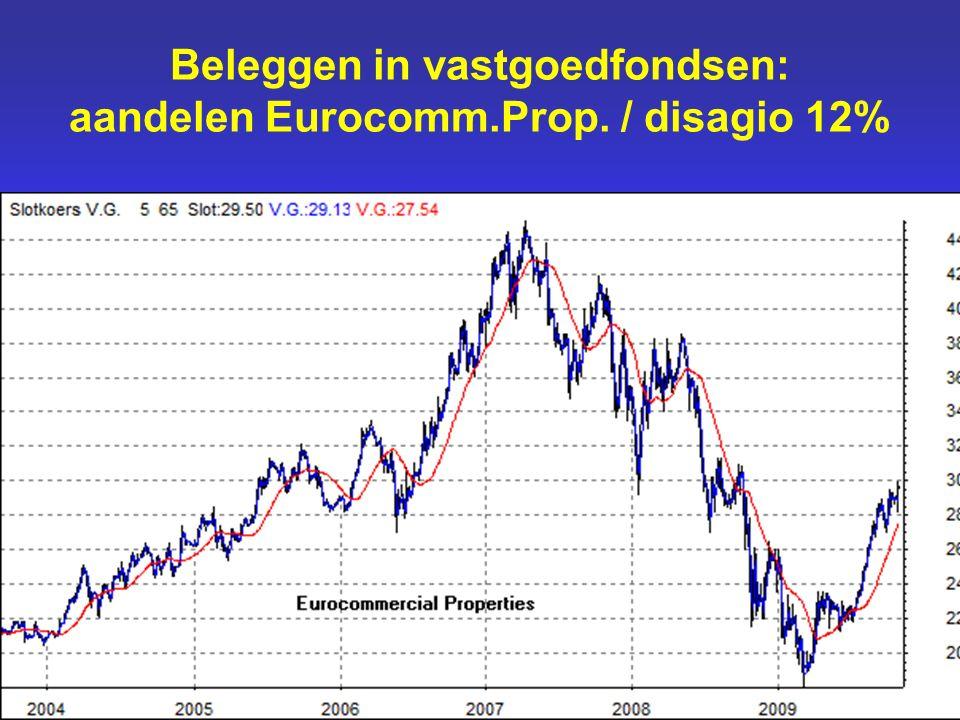 Beleggen in vastgoedfondsen: aandelen Eurocomm.Prop. / disagio 12%