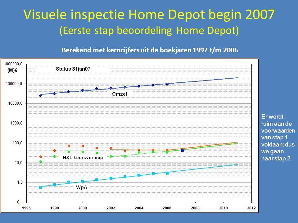 Visuele inspectie Home Depot begin 2007 (Eerste stap beoordeling Home Depot) Berekend met kerncijfers uit de boekjaren 1997 t/m 2006 Er wordt ruim aan de voorwaarden van stap 1 voldaan; dus we gaan naar stap 2.
