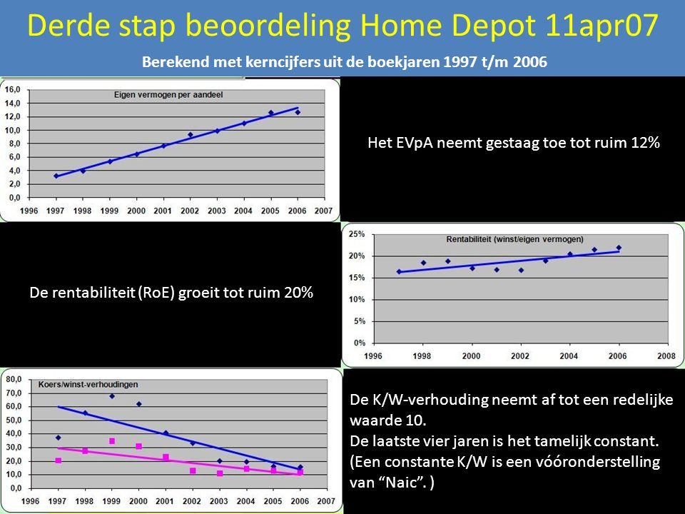 Derde stap beoordeling Home Depot 11apr07 Het EVpA neemt gestaag toe tot ruim 12% De rentabiliteit (RoE) groeit tot ruim 20% De K/W-verhouding neemt af tot een redelijke waarde 10.
