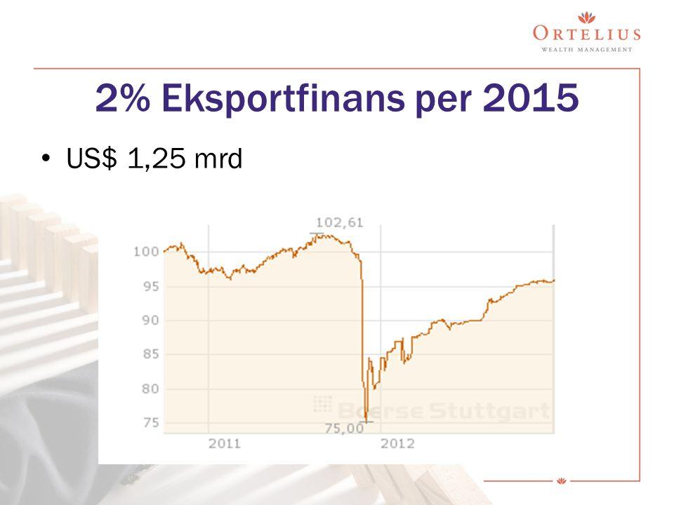 2% Eksportfinans per 2015 US$ 1,25 mrd