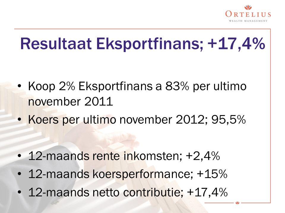 Resultaat Eksportfinans; +17,4% Koop 2% Eksportfinans a 83% per ultimo november 2011 Koers per ultimo november 2012; 95,5% 12-maands rente inkomsten; +2,4% 12-maands koersperformance; +15% 12-maands netto contributie; +17,4%