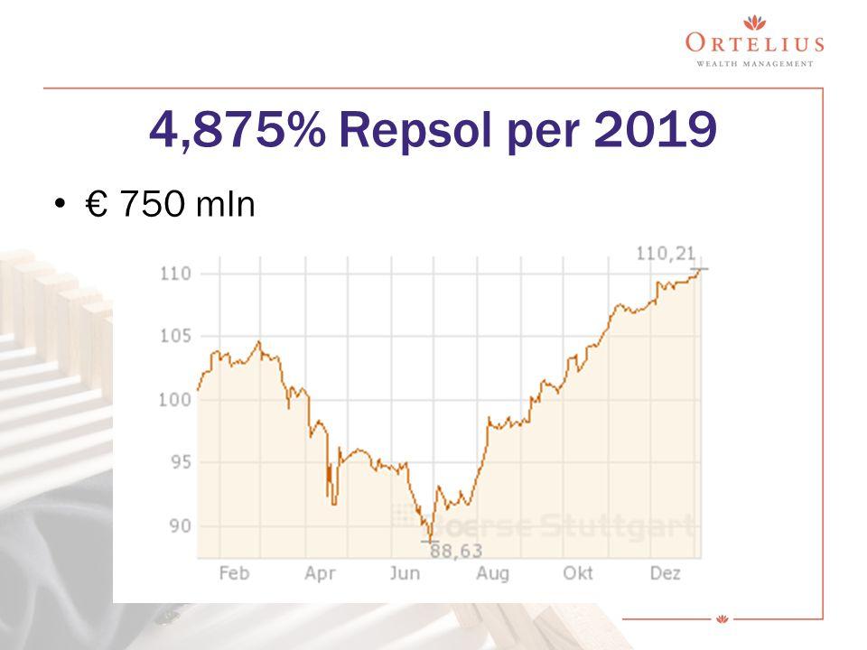 4,875% Repsol per 2019 € 750 mln
