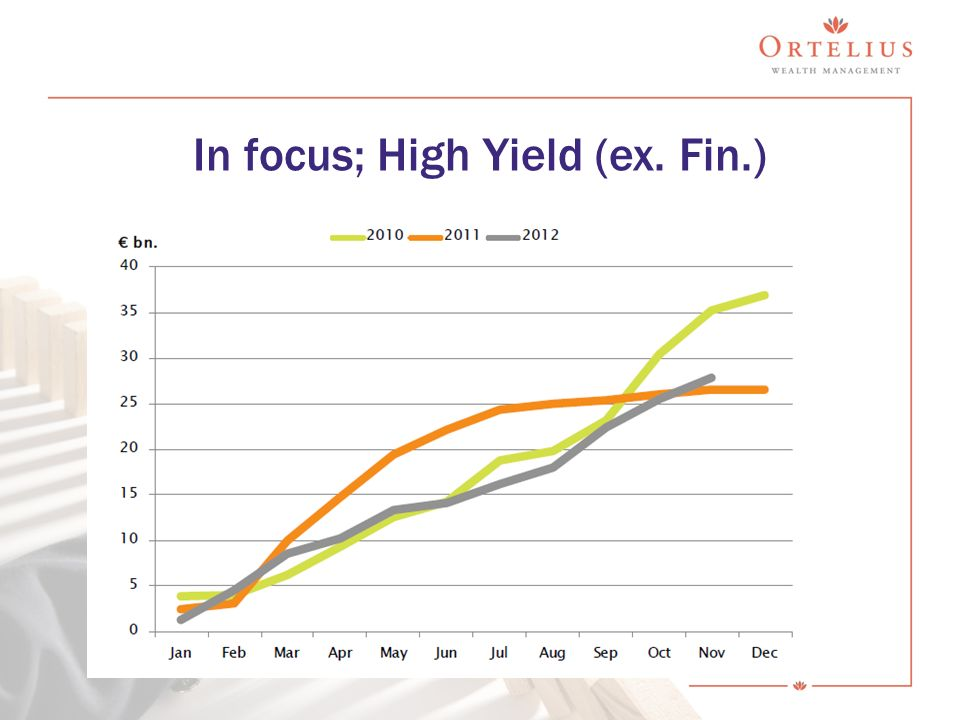 In focus; High Yield (ex. Fin.)