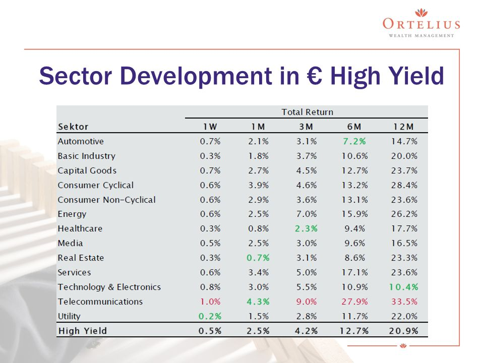 Sector Development in € High Yield