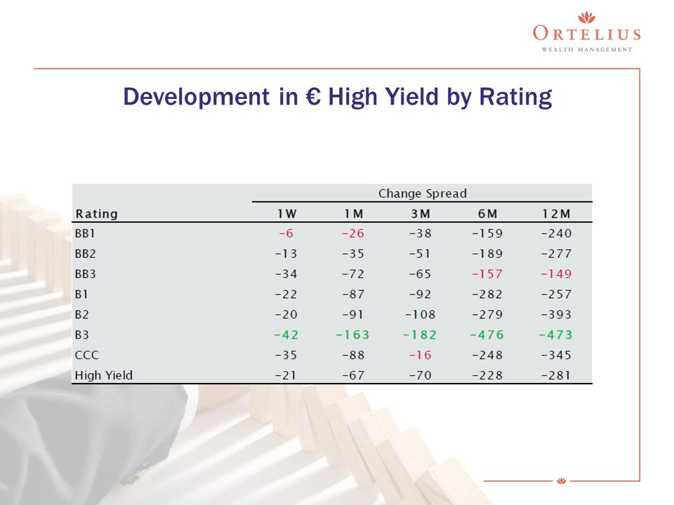 Development in € High Yield by Rating