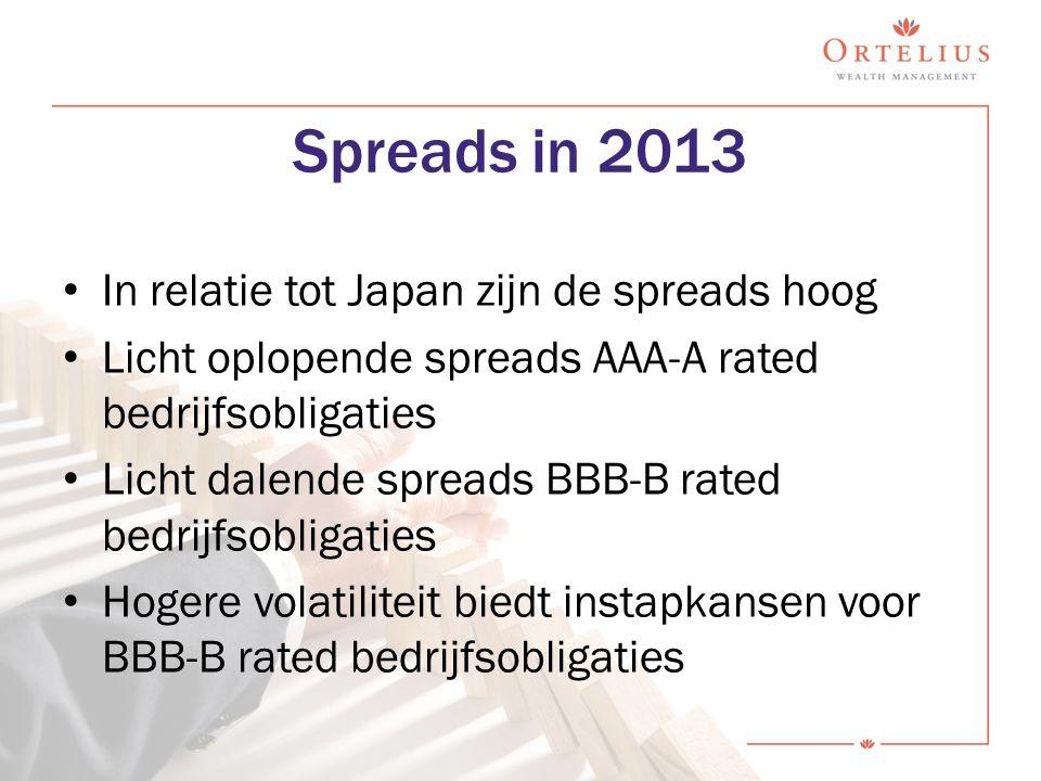 Spreads in 2013 In relatie tot Japan zijn de spreads hoog Licht oplopende spreads AAA-A rated bedrijfsobligaties Licht dalende spreads BBB-B rated bed