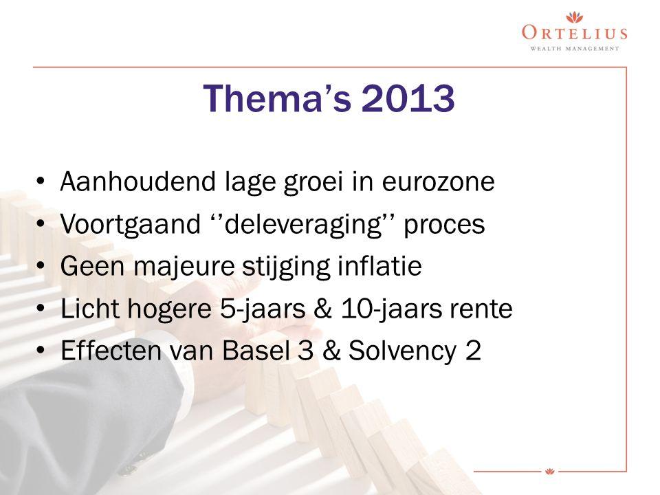 Thema's 2013 Aanhoudend lage groei in eurozone Voortgaand ''deleveraging'' proces Geen majeure stijging inflatie Licht hogere 5-jaars & 10-jaars rente
