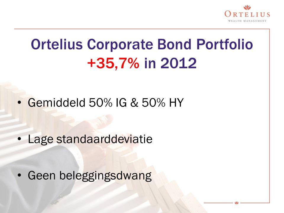 Ortelius Corporate Bond Portfolio +35,7% in 2012 Gemiddeld 50% IG & 50% HY Lage standaarddeviatie Geen beleggingsdwang