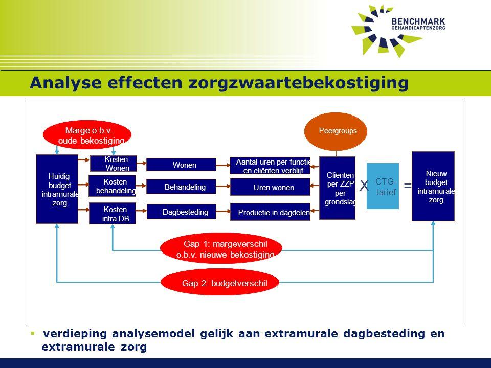Analyse effecten zorgzwaartebekostiging  verdieping analysemodel gelijk aan extramurale dagbesteding en extramurale zorg