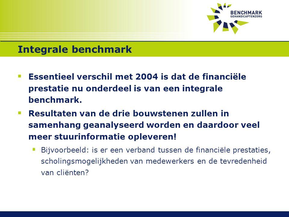 Integrale benchmark  Essentieel verschil met 2004 is dat de financiële prestatie nu onderdeel is van een integrale benchmark.