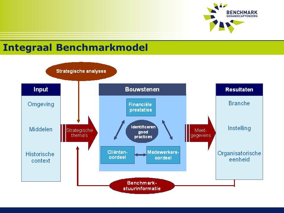 Slot Integraal Benchmarkmodel