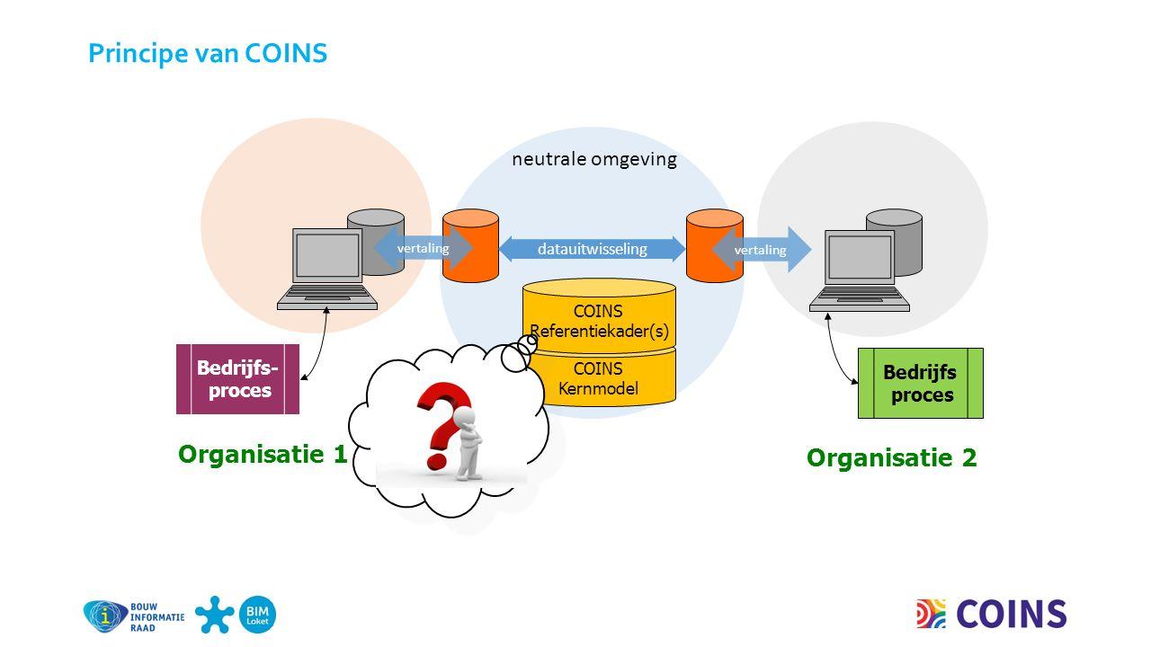 neutrale omgeving datauitwisseling Organisatie 2 Bedrijfs proces Bedrijfs- proces Organisatie 1 vertaling COINS Kernmodel COINS Referentiekader(s) Principe van COINS