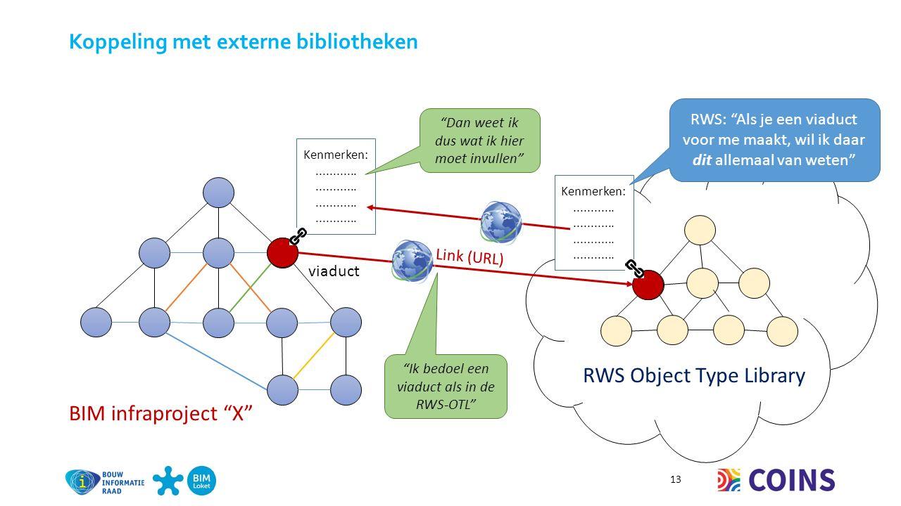 Koppeling met externe bibliotheken 13 BIM infraproject X viaduct RWS Object Type Library Kenmerken:............