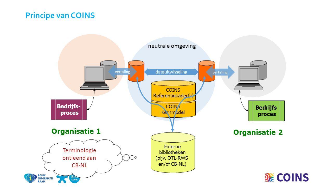 neutrale omgeving datauitwisseling Organisatie 2 Bedrijfs proces Bedrijfs- proces Organisatie 1 vertaling Externe bibliotheken (bijv.