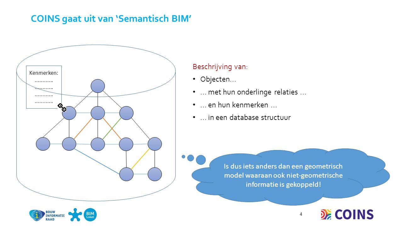 COINS gaat uit van 'Semantisch BIM' 4 Beschrijving van: Objecten......