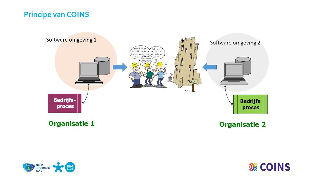 Software omgeving 2 Software omgeving 1 Organisatie 2 Bedrijfs proces Bedrijfs- proces Organisatie 1 Principe van COINS
