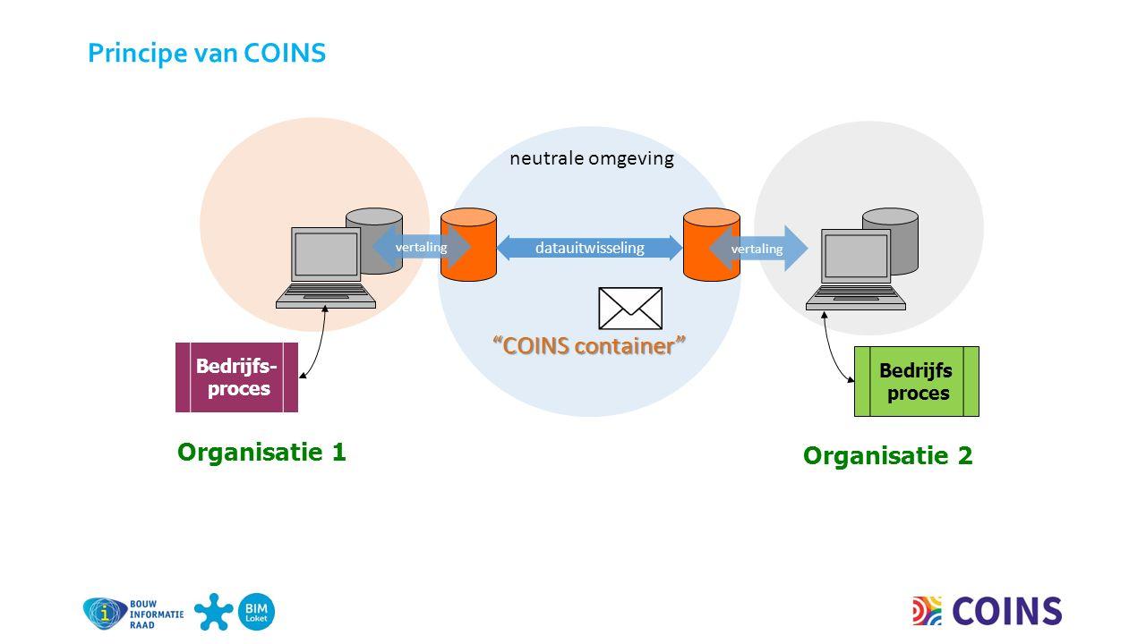 neutrale omgeving datauitwisseling Organisatie 2 Bedrijfs proces Bedrijfs- proces Organisatie 1 vertaling Principe van COINS COINS container