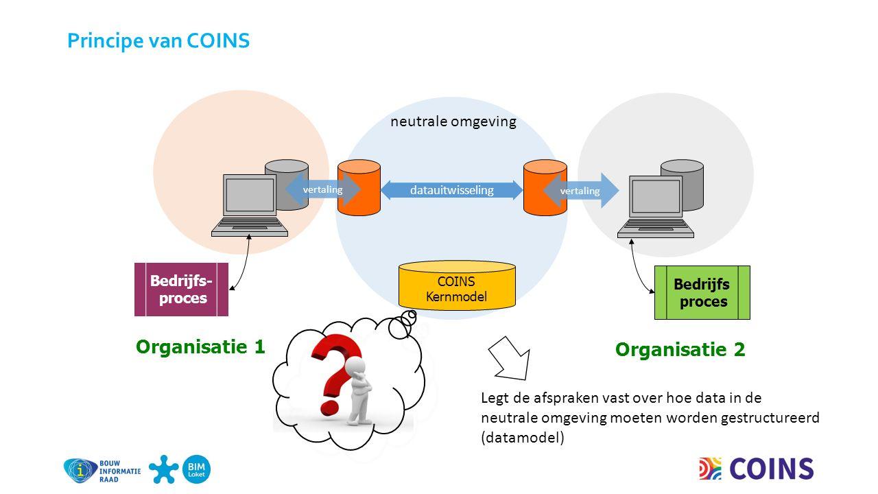 neutrale omgeving datauitwisseling Organisatie 2 Bedrijfs proces Bedrijfs- proces Organisatie 1 vertaling COINS Kernmodel Principe van COINS Legt de afspraken vast over hoe data in de neutrale omgeving moeten worden gestructureerd (datamodel)