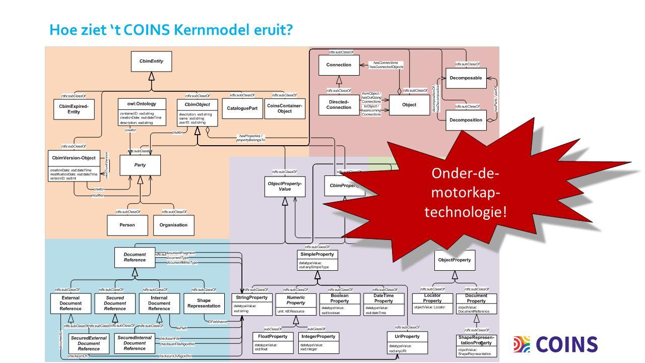 Hoe ziet 't COINS Kernmodel eruit 9 Onder-de- motorkap- technologie!