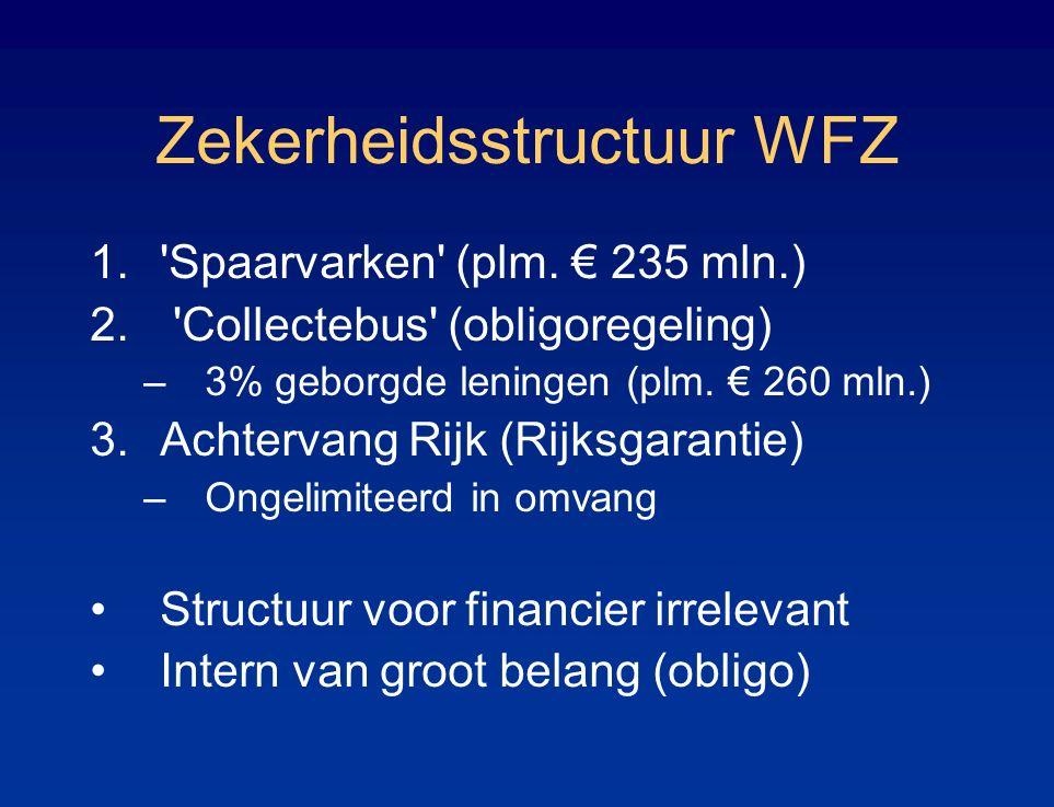 Zekerheidsstructuur WFZ 1.'Spaarvarken' (plm. € 235 mln.) 2. 'Collectebus' (obligoregeling) –3% geborgde leningen (plm. € 260 mln.) 3.Achtervang Rijk