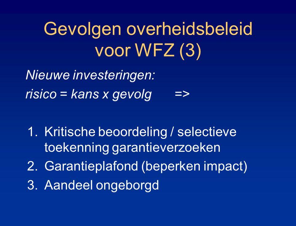 Gevolgen overheidsbeleid voor WFZ (3) Nieuwe investeringen: risico = kans x gevolg => 1.Kritische beoordeling / selectieve toekenning garantieverzoeken 2.Garantieplafond (beperken impact) 3.Aandeel ongeborgd
