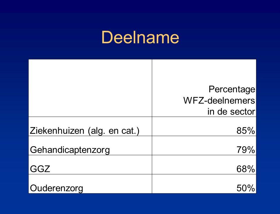 Deelname Percentage WFZ-deelnemers in de sector Ziekenhuizen (alg. en cat.)85% Gehandicaptenzorg79% GGZ68% Ouderenzorg50%