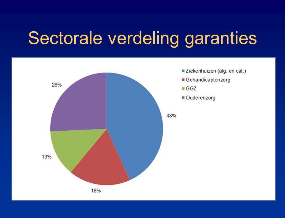Sectorale verdeling garanties