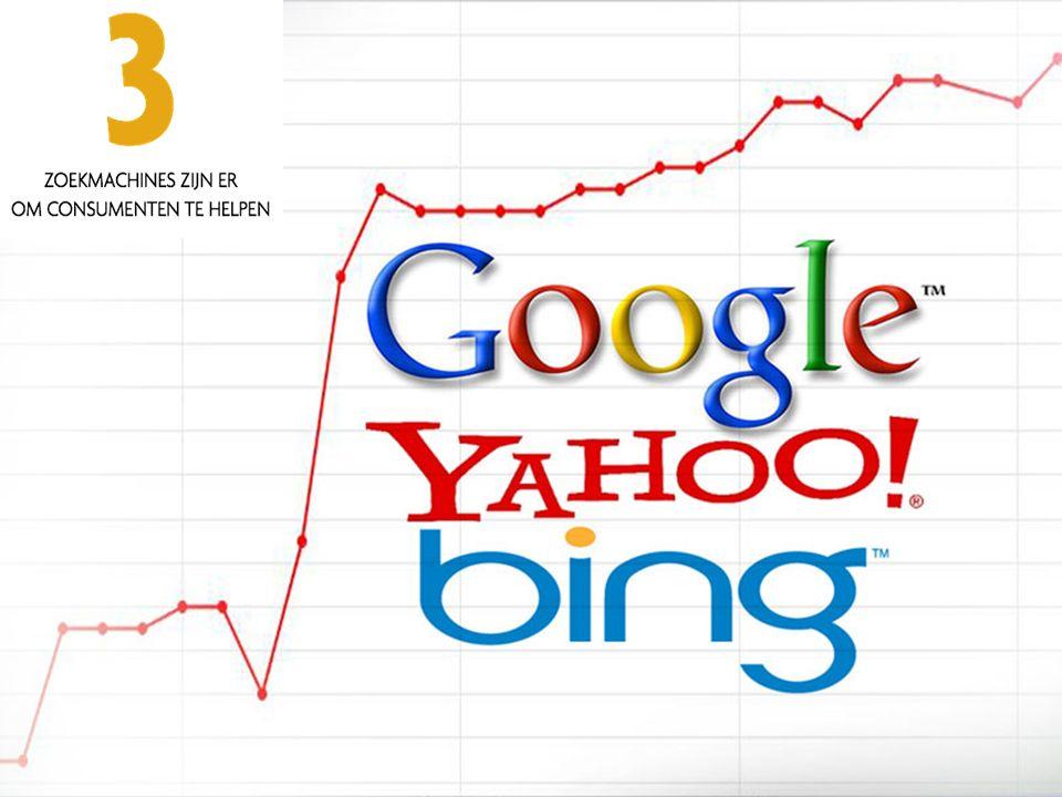 Basics SERP = Search Engine Results Page Betaalde resultaten = SEA Natuurlijke resultaten = SEO Search Engine Optimization SEO is een lange termijn verhaal