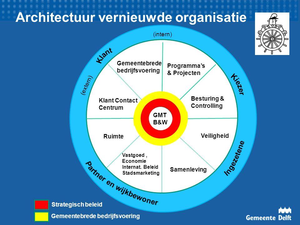 Architectuur vernieuwde organisatie Gemeentebrede bedrijfsvoering Ruimte Samenleving Veiligheid Vastgoed, Economie Internat.
