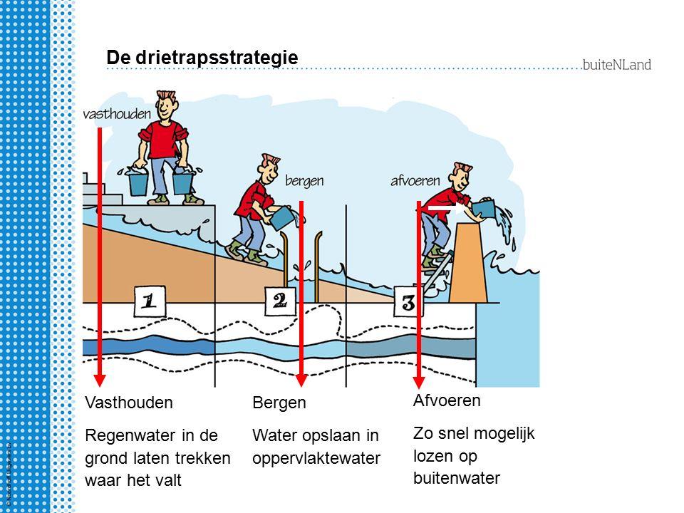 De drietrapsstrategie Vasthouden Regenwater in de grond laten trekken waar het valt Bergen Water opslaan in oppervlaktewater Afvoeren Zo snel mogelijk